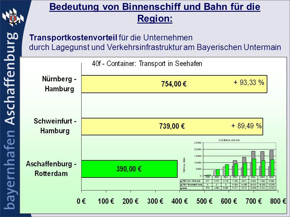 Bedeutung von Binnenschiff und Bahn für die Region: