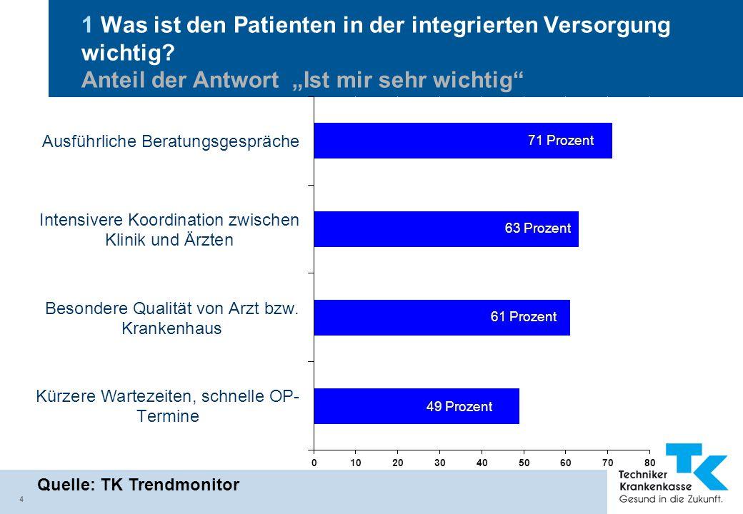 1 Was ist den Patienten in der integrierten Versorgung wichtig