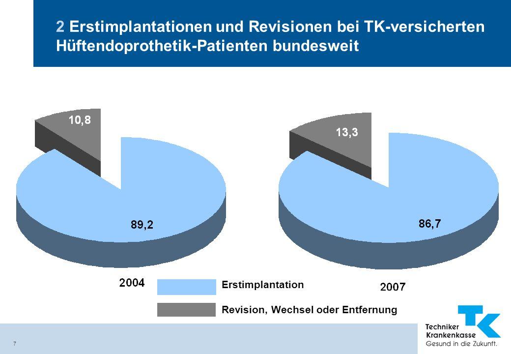 2 Erstimplantationen und Revisionen bei TK-versicherten Hüftendoprothetik-Patienten bundesweit