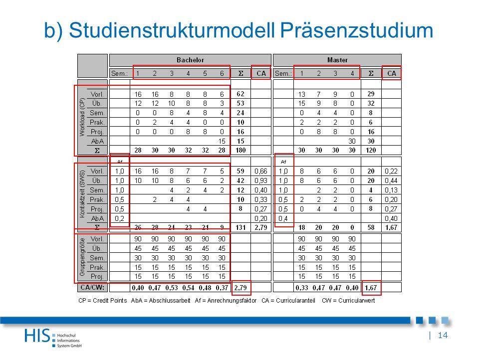 b) Studienstrukturmodell Präsenzstudium