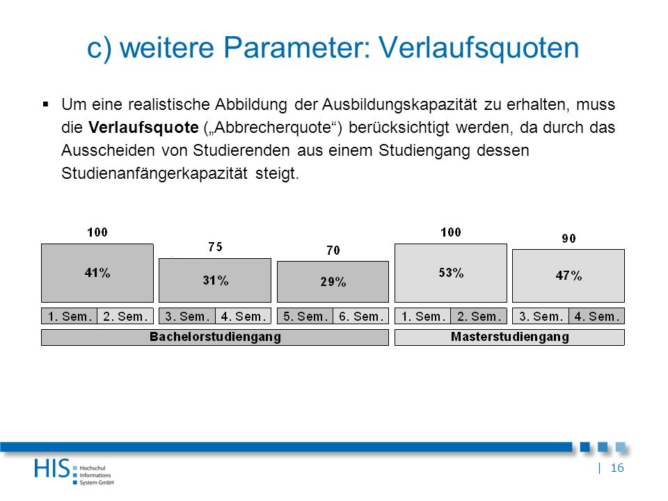 c) weitere Parameter: Verlaufsquoten