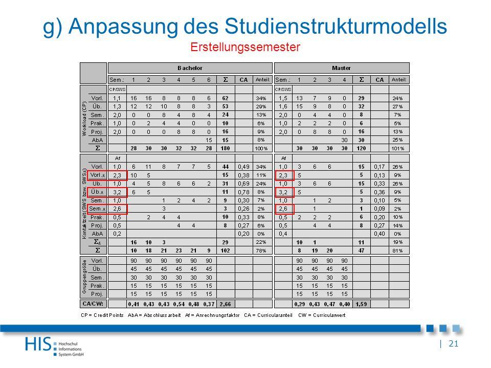 g) Anpassung des Studienstrukturmodells Erstellungssemester