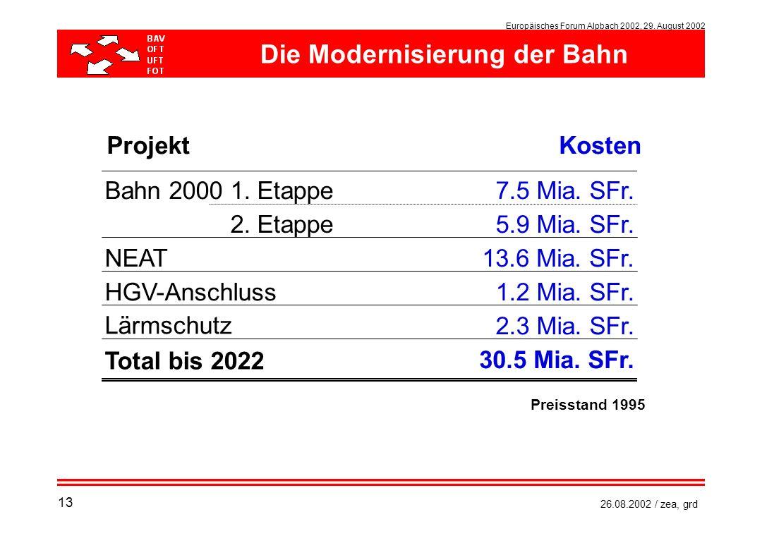 Die Modernisierung der Bahn