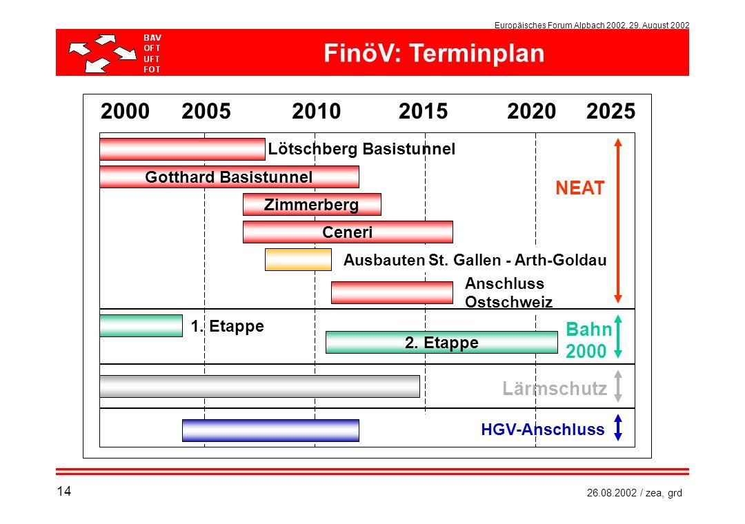 FinöV: Terminplan 2000 2005 2010 2015 2020 2025 NEAT Bahn 2000