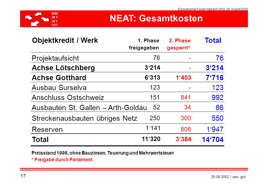 NEAT: Gesamtkosten Objektkredit / Werk Total Projektaufsicht 76