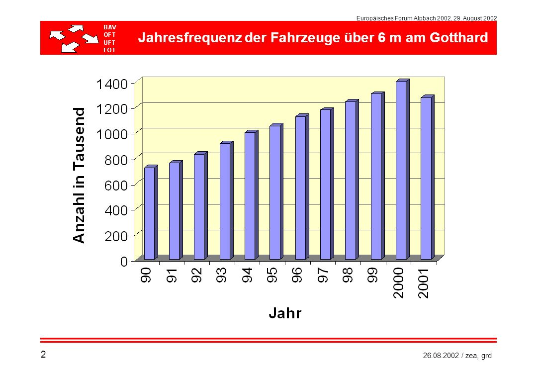 Jahresfrequenz der Fahrzeuge über 6 m am Gotthard