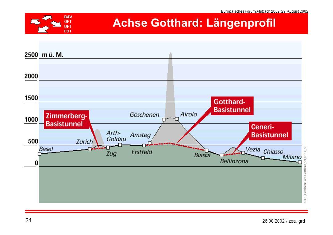 Achse Gotthard: Längenprofil