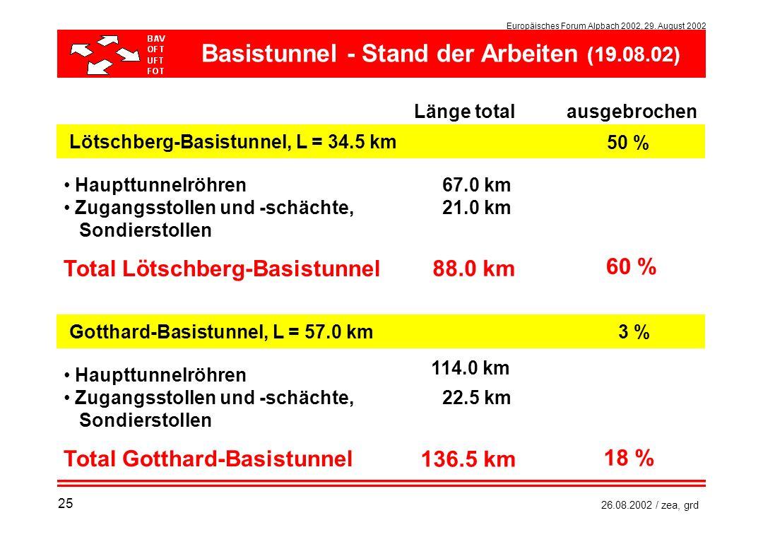 Basistunnel - Stand der Arbeiten (19.08.02)