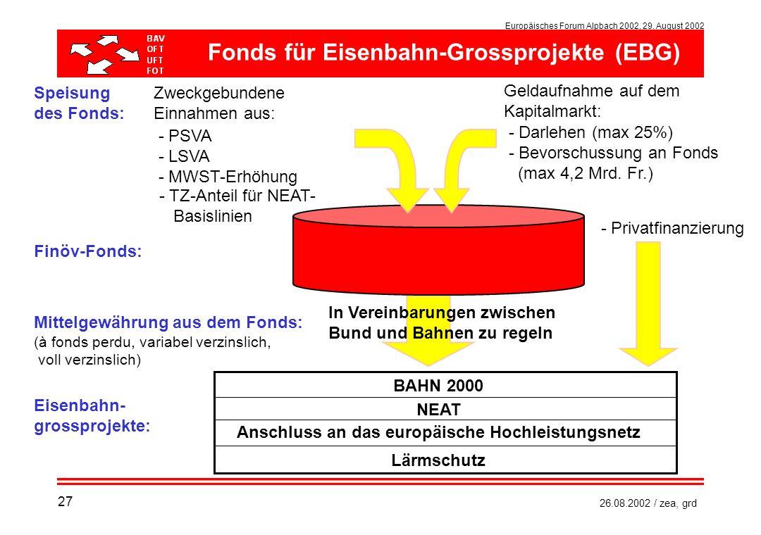 Fonds für Eisenbahn-Grossprojekte (EBG)