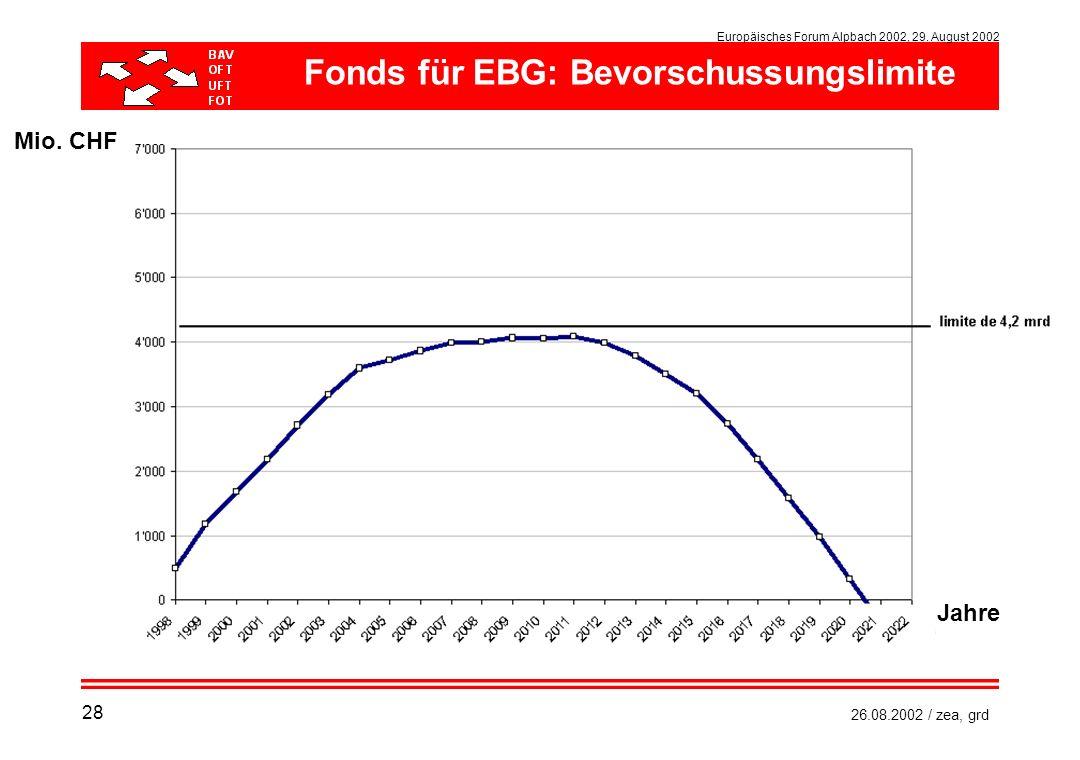 Fonds für EBG: Bevorschussungslimite