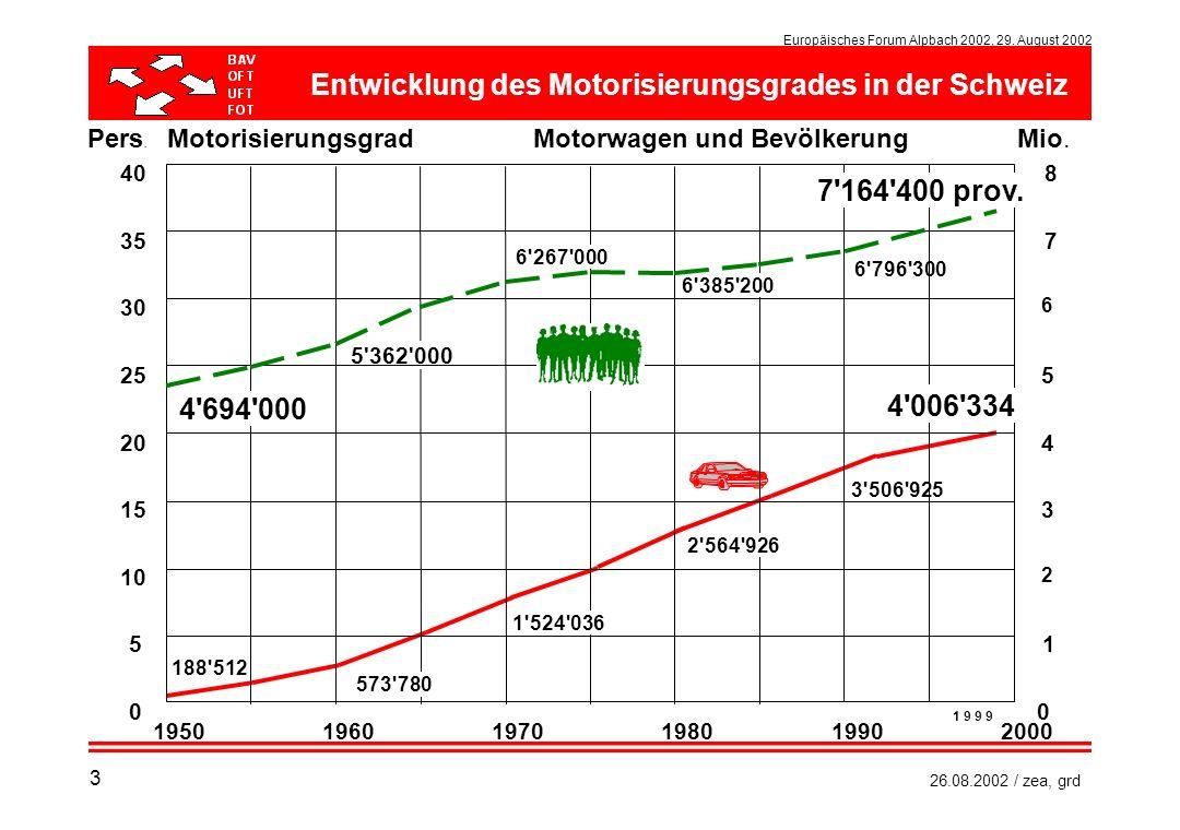 Entwicklung des Motorisierungsgrades in der Schweiz