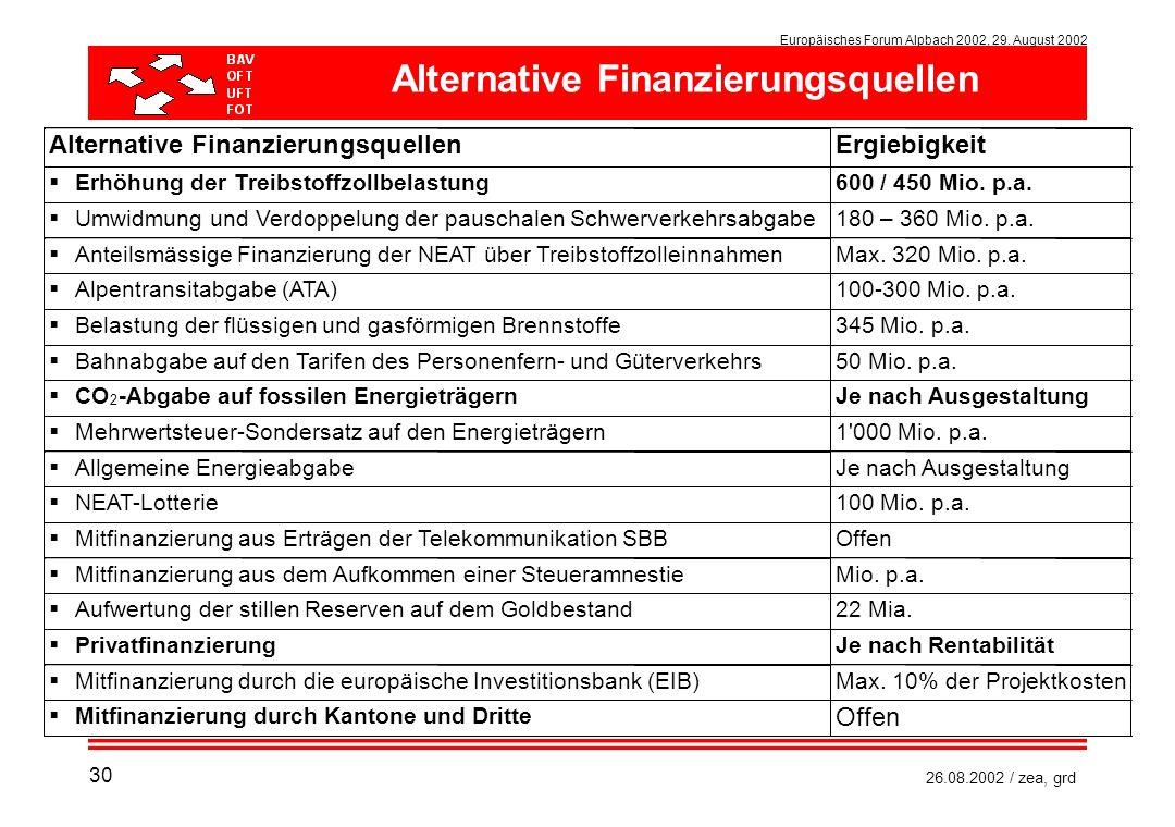 Alternative Finanzierungsquellen