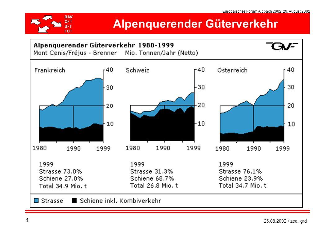 Alpenquerender Güterverkehr