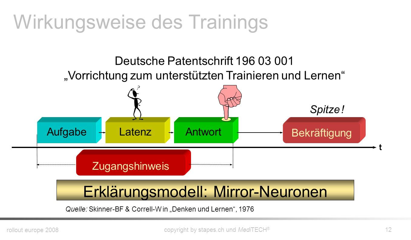 Wirkungsweise des Trainings