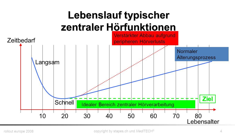 Fein Zentraler Lebenslauf Der Jugend Zeitgenössisch - Beispiel ...