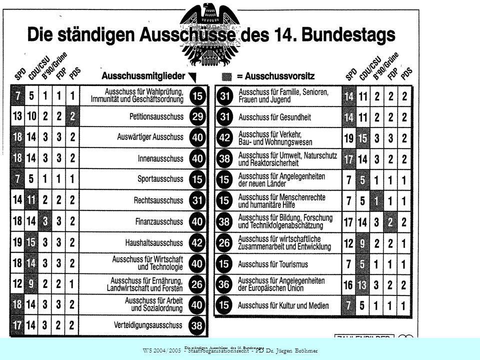 Die ständigen Ausschüsse des 14. Bundestages