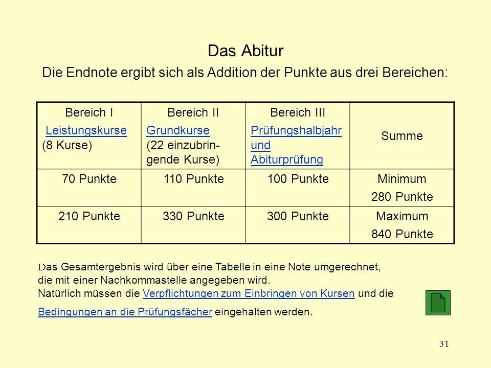 Das Abitur Die Endnote ergibt sich als Addition der Punkte aus drei Bereichen: Bereich I. Leistungskurse (8 Kurse)