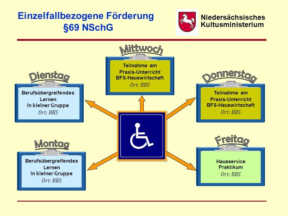 Für Jugendliche mit einer geistigen Behinderung