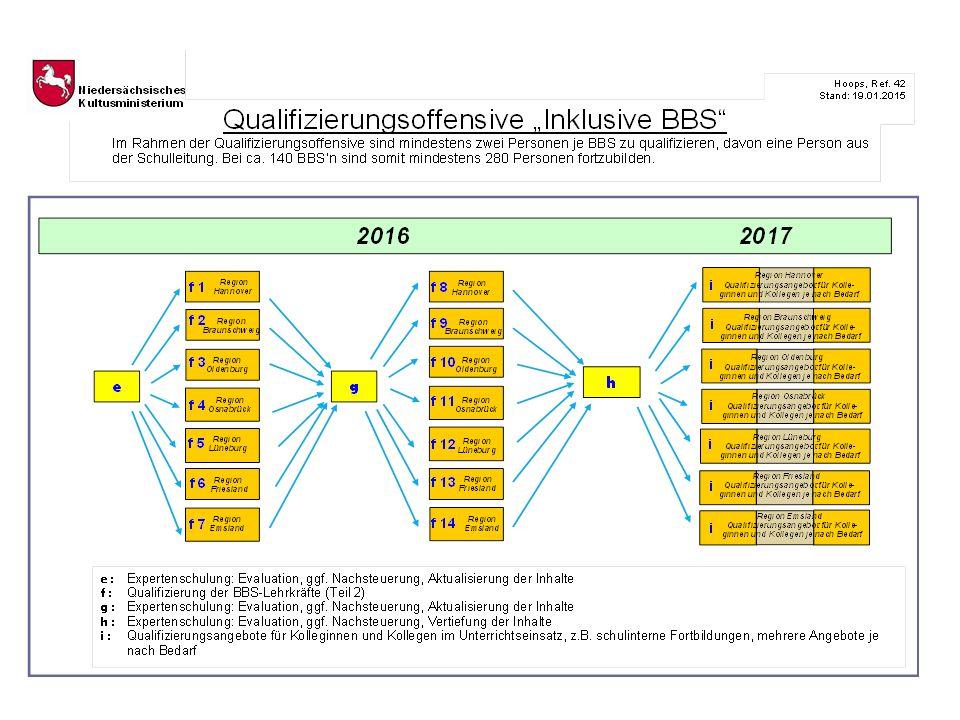Inklusion in der beruflichen Bildung Niedersächsisches
