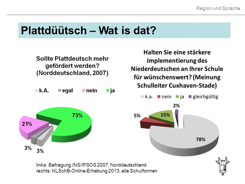 Plattdüütsch – Wat is dat