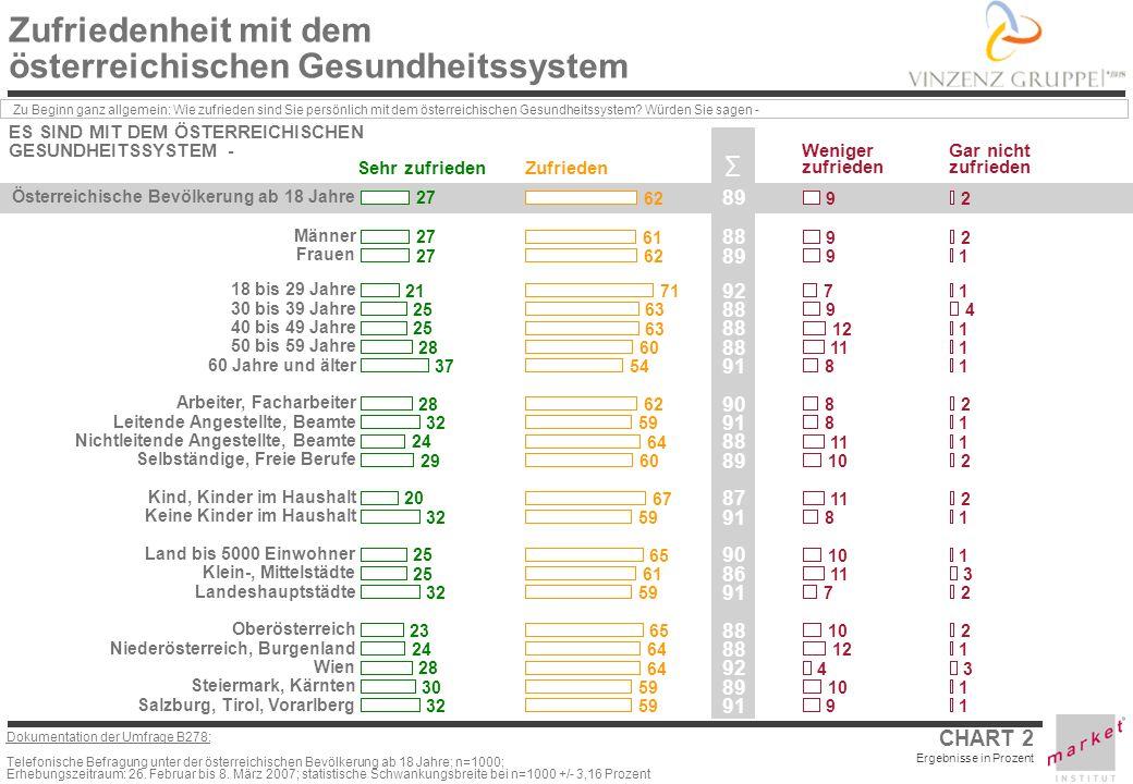 Zufriedenheit mit dem österreichischen Gesundheitssystem