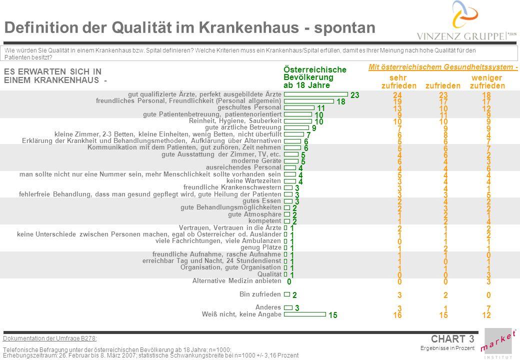 Definition der Qualität im Krankenhaus - spontan