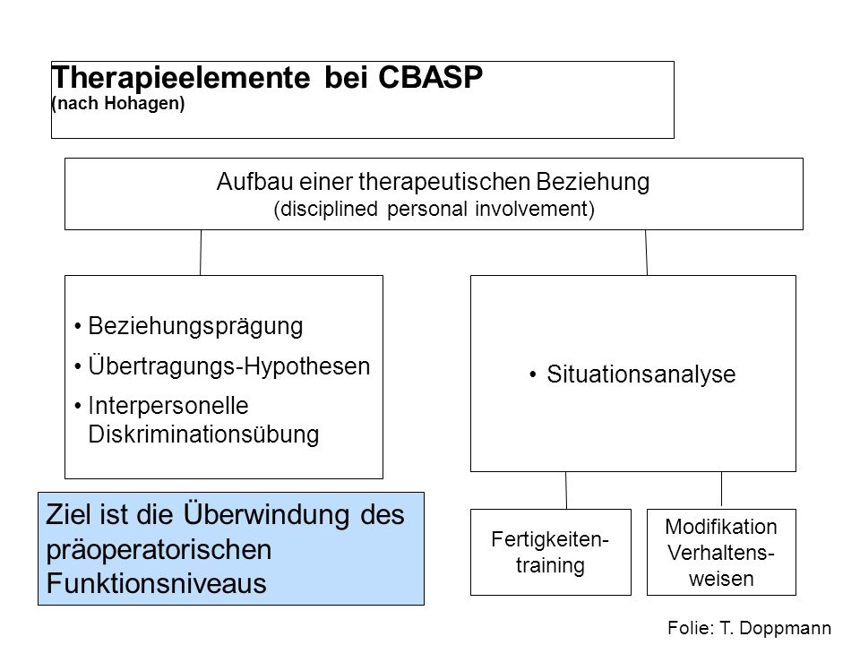 Therapieelemente bei CBASP (nach Hohagen)