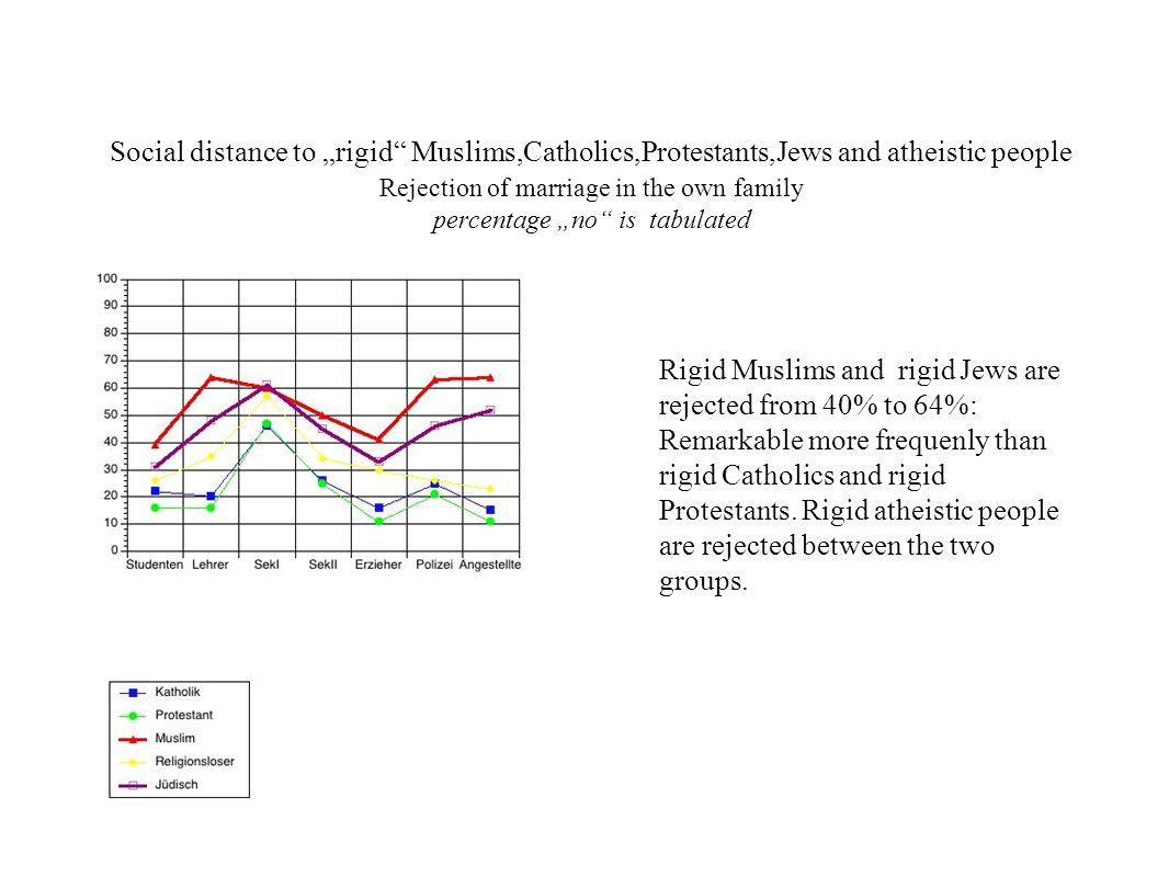 "Social distance to ""rigid Muslims,Catholics,Protestants,Jews and atheistic people Rejection of marriage in the own family percentage ""no is tabulated"