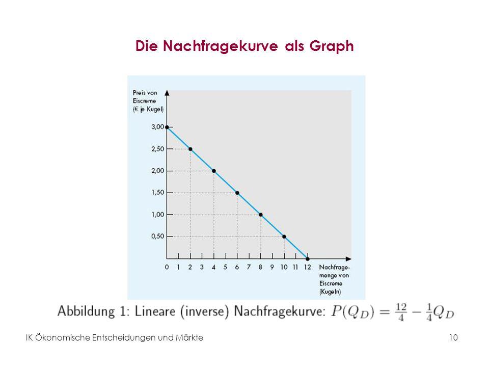 Die Nachfragekurve als Graph