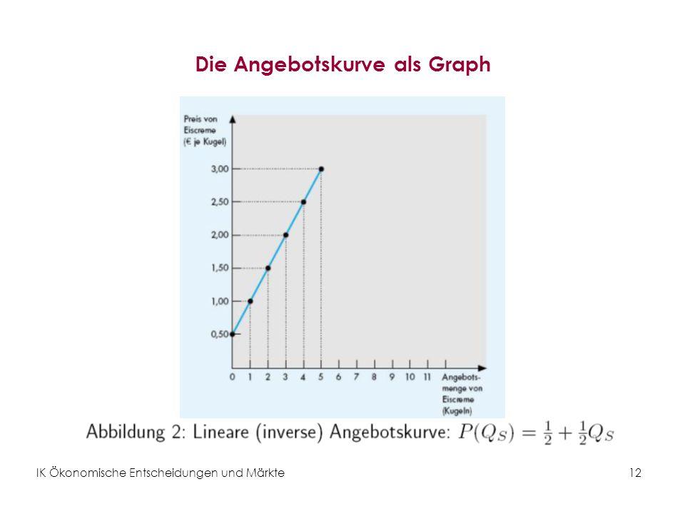 Die Angebotskurve als Graph