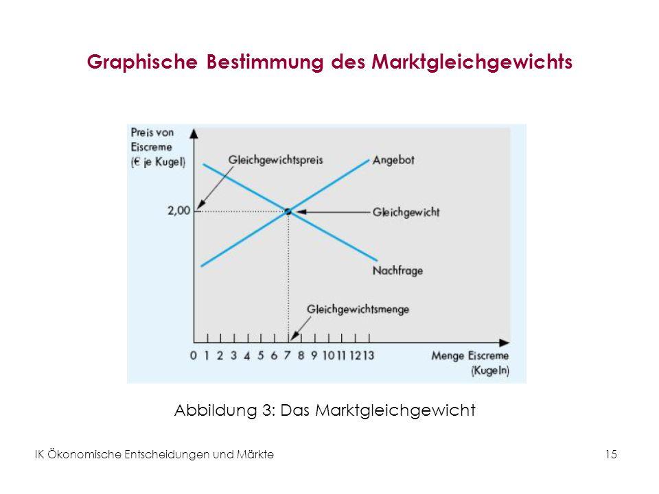 Graphische Bestimmung des Marktgleichgewichts