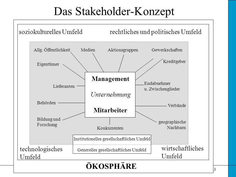 Das Stakeholder-Konzept