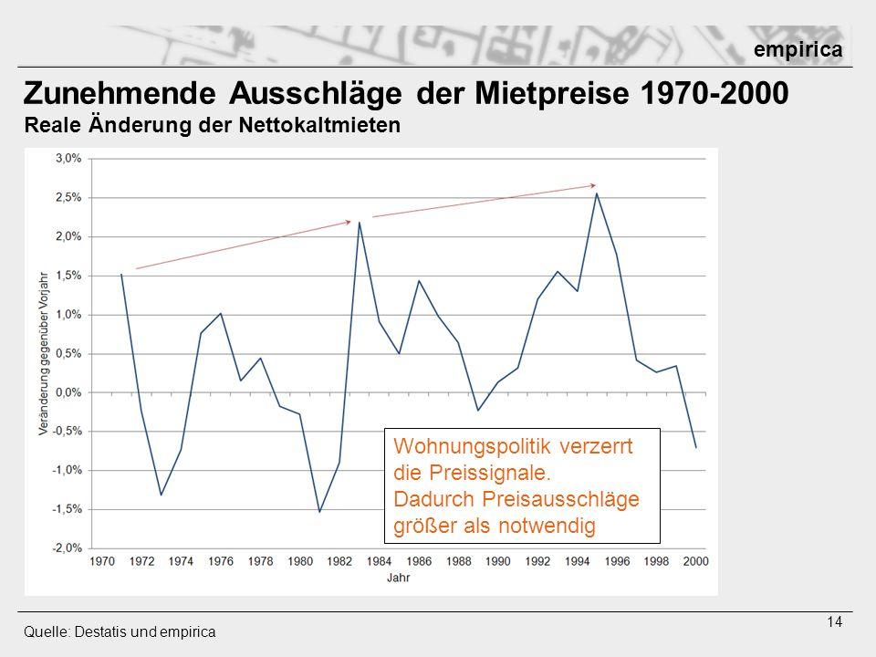 Zunehmende Ausschläge der Mietpreise 1970-2000 Reale Änderung der Nettokaltmieten