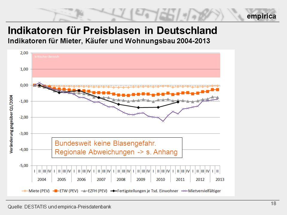 Indikatoren für Preisblasen in Deutschland Indikatoren für Mieter, Käufer und Wohnungsbau 2004-2013