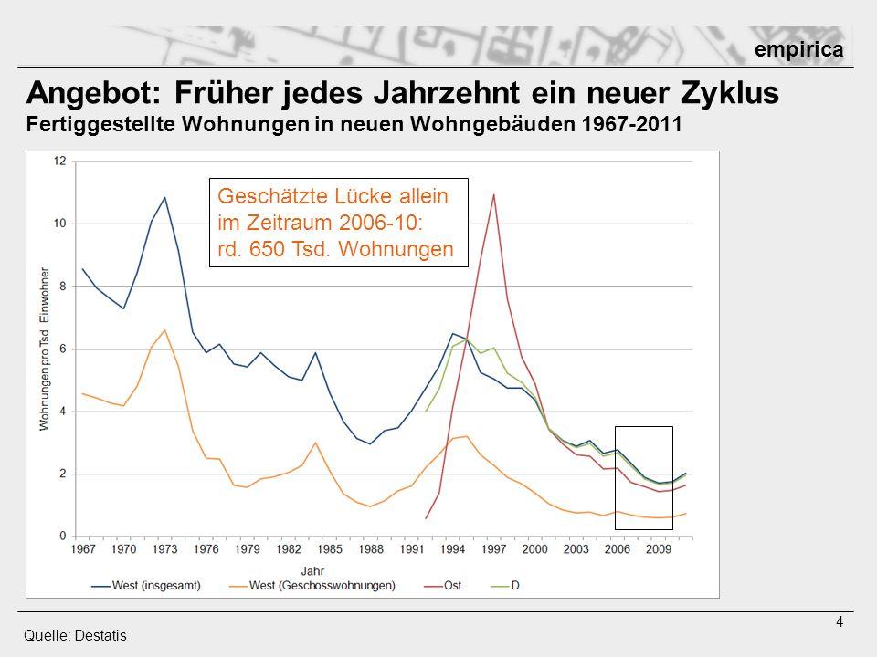 Angebot: Früher jedes Jahrzehnt ein neuer Zyklus Fertiggestellte Wohnungen in neuen Wohngebäuden 1967-2011