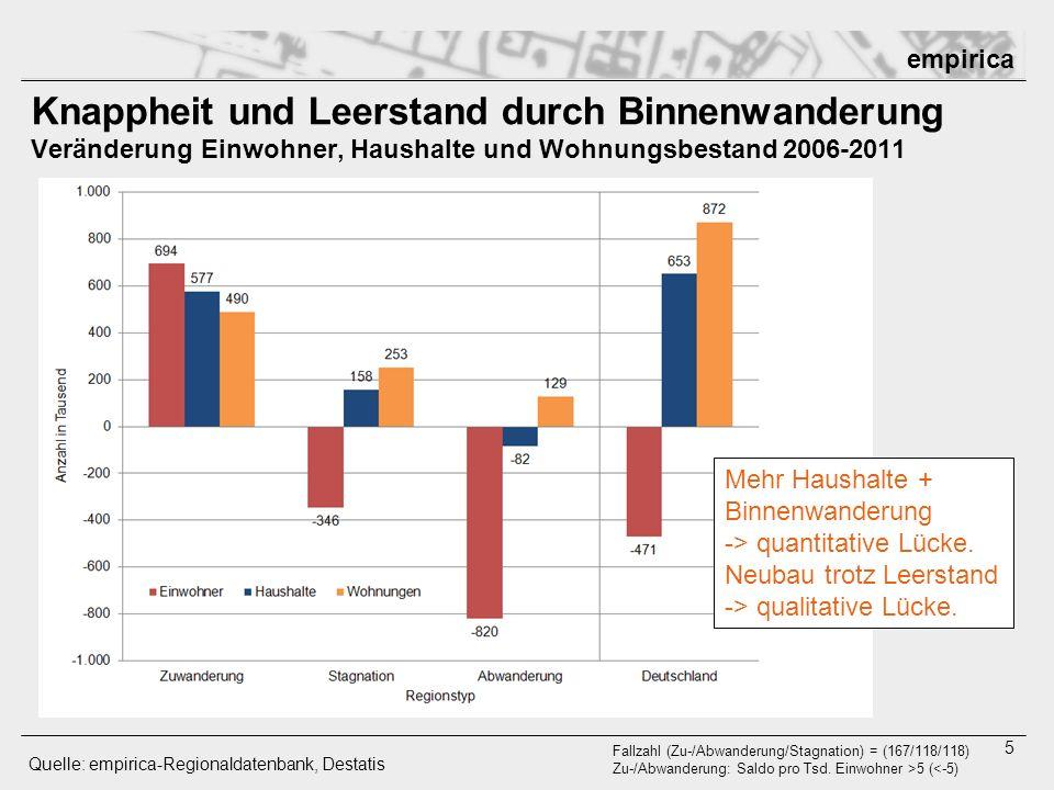 Knappheit und Leerstand durch Binnenwanderung Veränderung Einwohner, Haushalte und Wohnungsbestand 2006-2011
