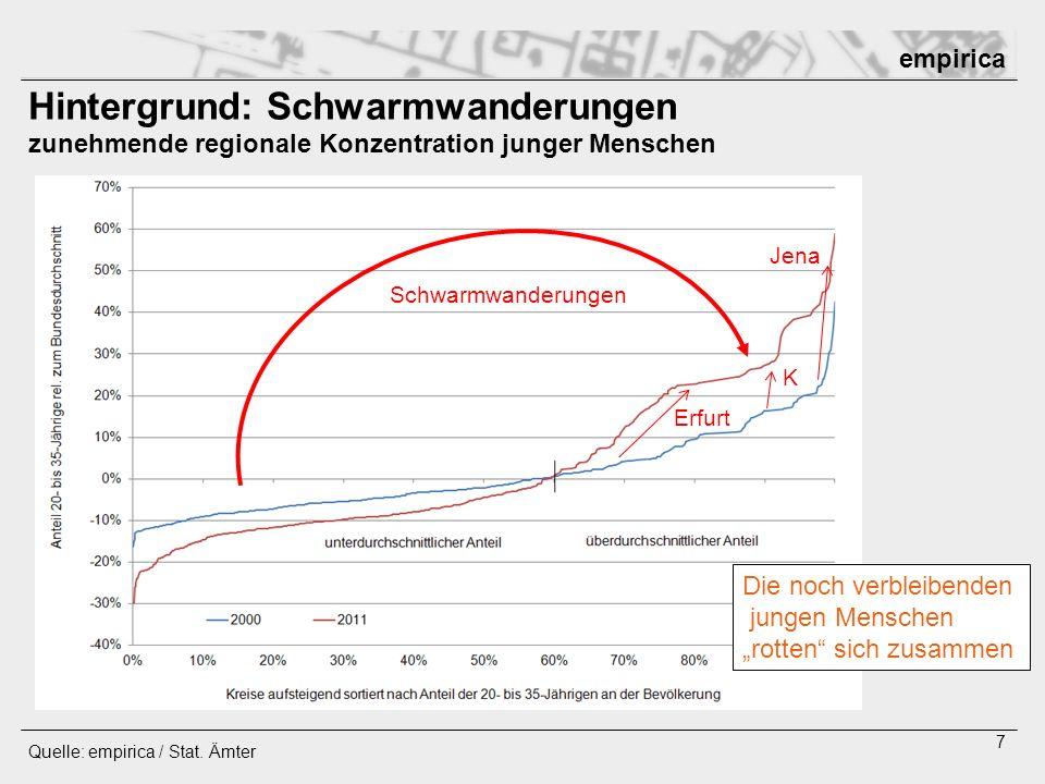 Hintergrund: Schwarmwanderungen zunehmende regionale Konzentration junger Menschen