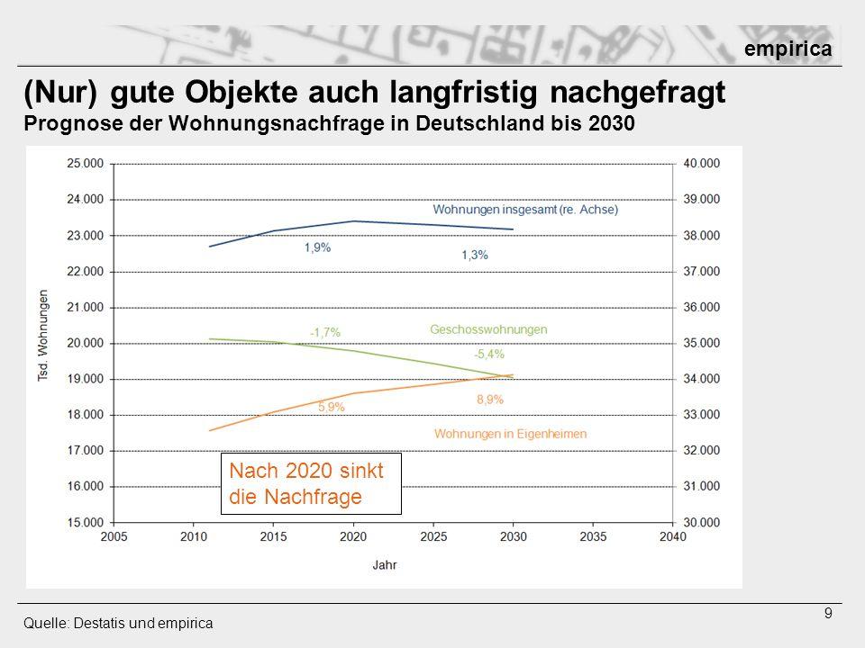 (Nur) gute Objekte auch langfristig nachgefragt Prognose der Wohnungsnachfrage in Deutschland bis 2030