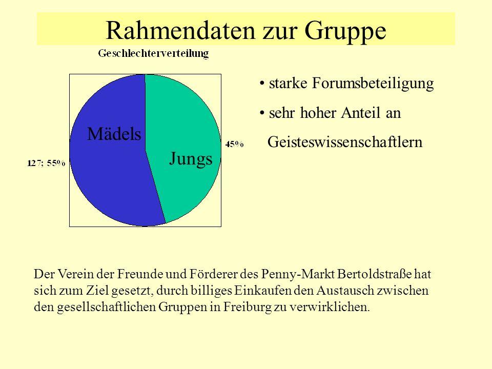 Rahmendaten zur Gruppe