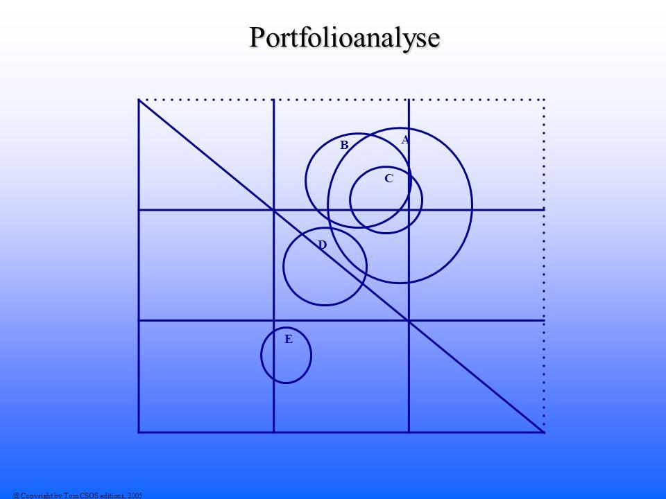 Portfolioanalyse A B C D E @ Copyright by Tom CSOS editions, 2005