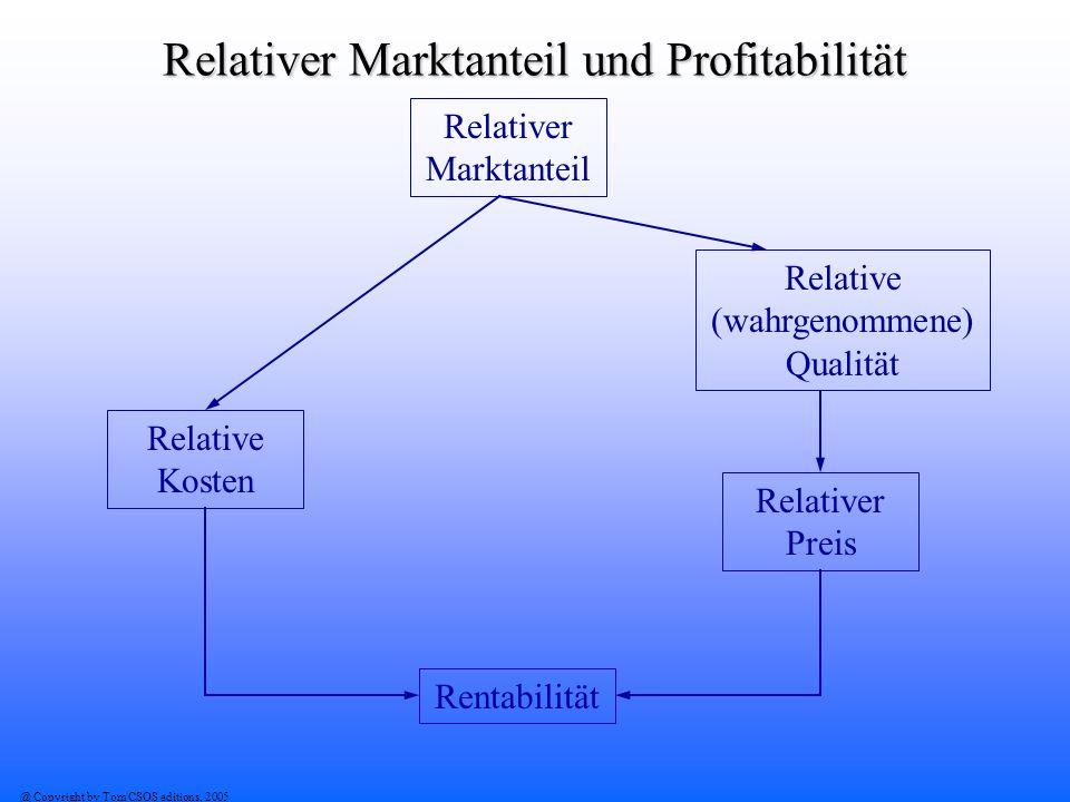 Relativer Marktanteil und Profitabilität