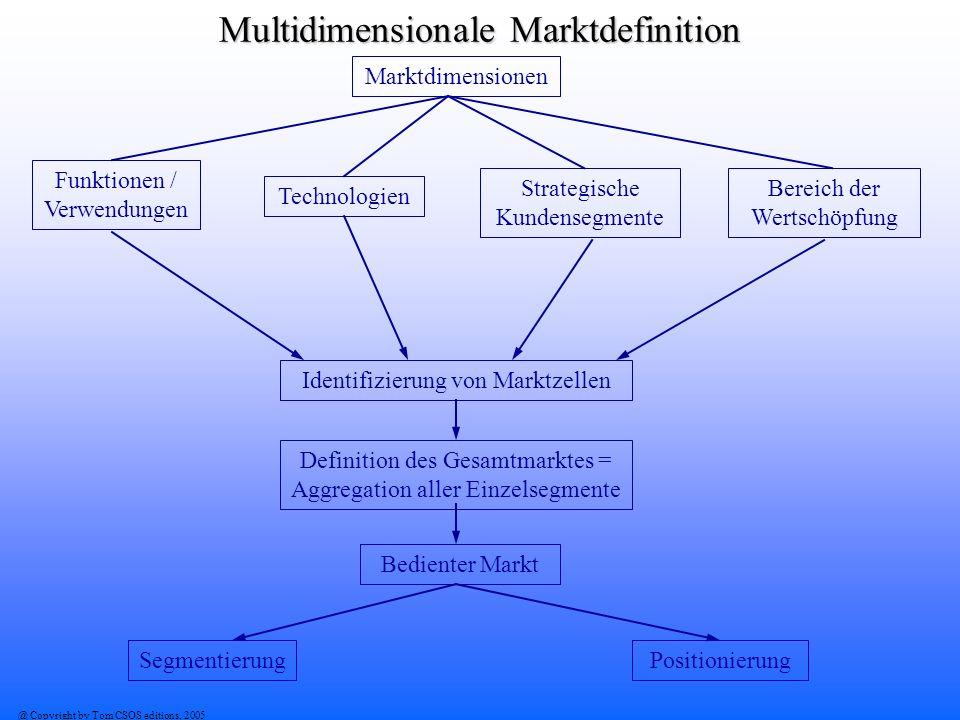 Multidimensionale Marktdefinition