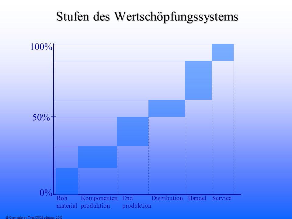 Stufen des Wertschöpfungssystems