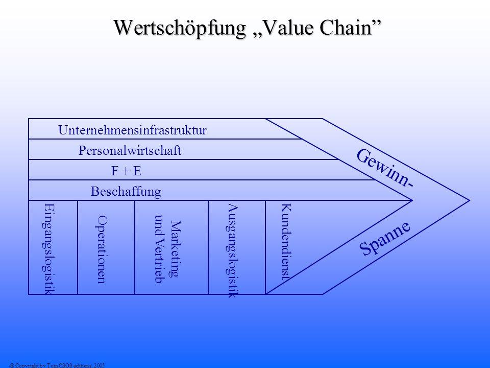 """Wertschöpfung """"Value Chain"""