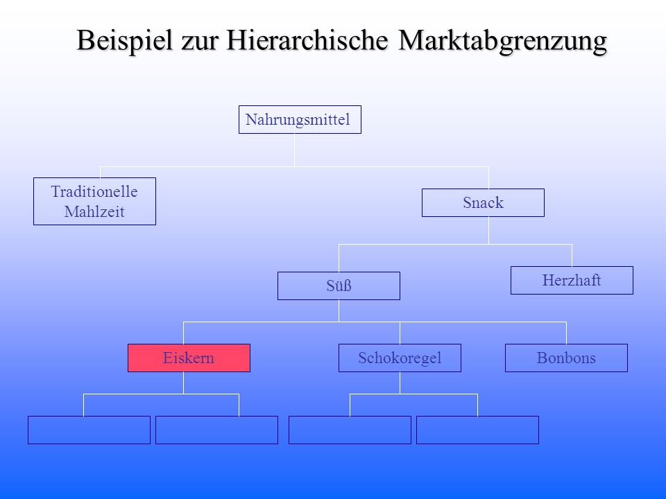 Beispiel zur Hierarchische Marktabgrenzung