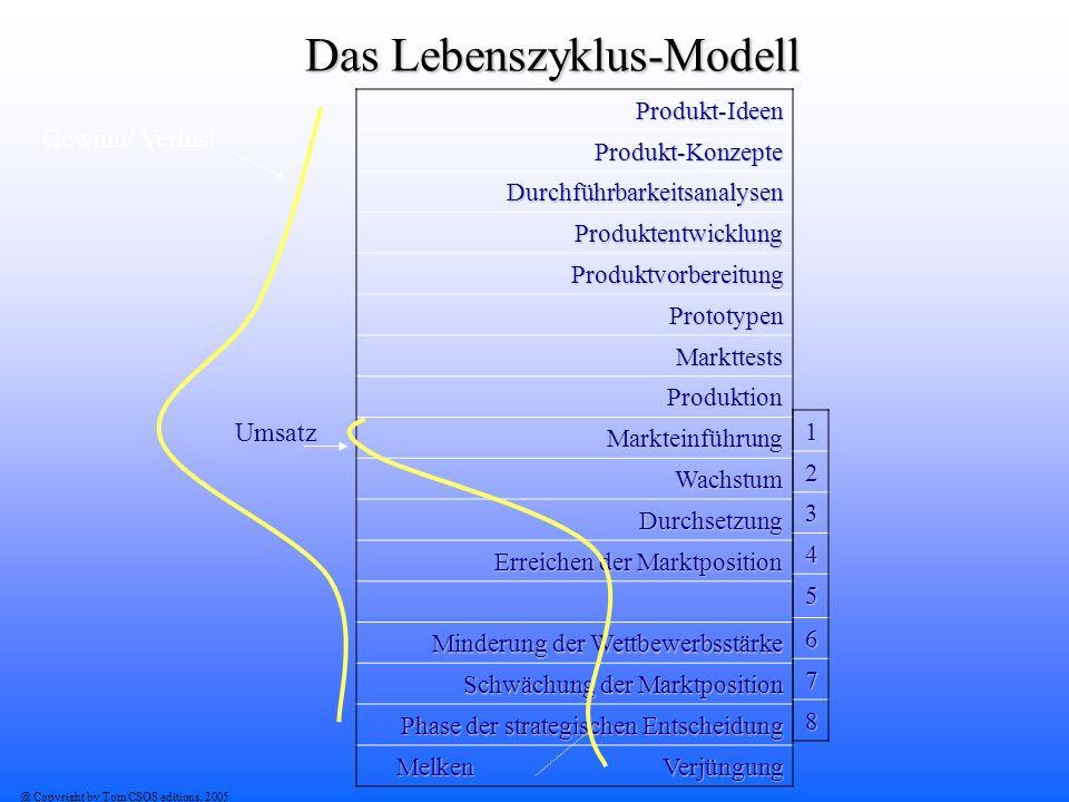 Das Lebenszyklus-Modell