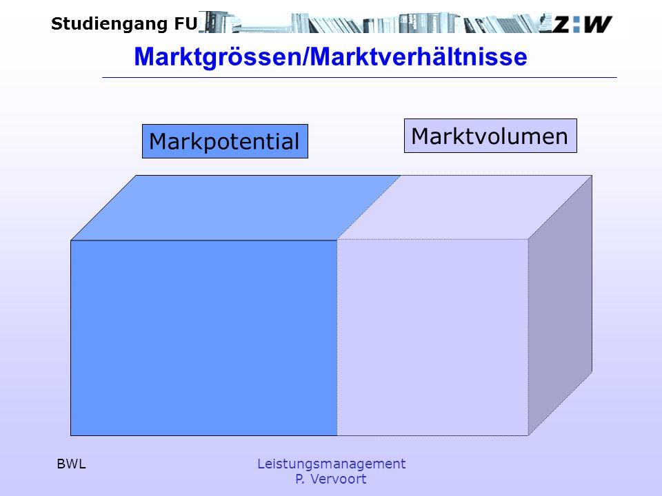 Marktgrössen/Marktverhältnisse