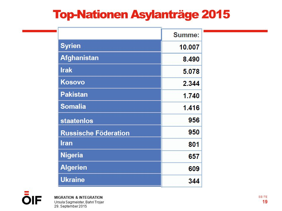 Top-Nationen Asylanträge 2015