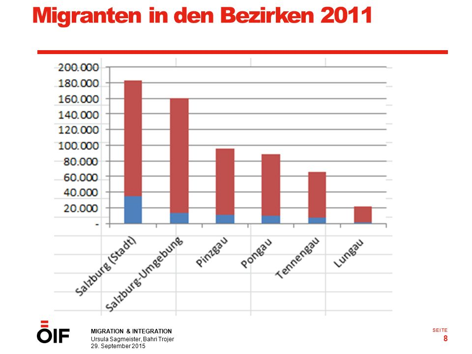 Migranten in den Bezirken 2011