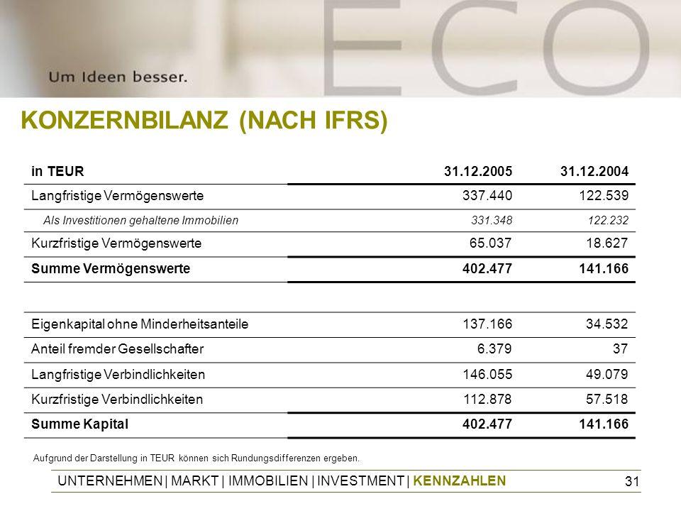 KONZERNBILANZ (NACH IFRS)